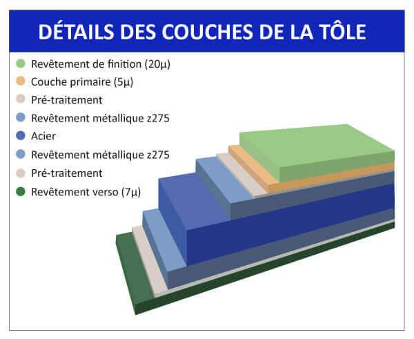 Details-couches-tole